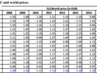 Εξέλιξη της αναλογίας μεταξύ των τιμών στην Ε.Ε. και στους ανταγωνιστές της – ΚΛΙΚ στην εικόνα για μεγέθυνση