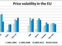 Μεταβλητότητα των τιμών στην Ε.Ε. (%)– ΚΛΙΚ στην εικόνα για μεγέθυνση
