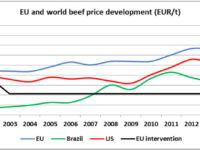 Εξέλιξη των τιμών βοδινού στην Ε.Ε. και στον κόσμο (ευρώ/τόνο) – ΚΛΙΚ στην εικόνα για μεγέθυνση