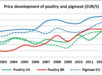 Εξέλιξη των τιμών χοιρινού και κρέατος πουλερικών (ευρώ/τόνο) – ΚΛΙΚ στην εικόνα για μεγέθυνση