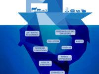 Με ένα έξυπνο σχέδιο η Πρωτοβουλία FAIRR συστήνει στους επενδυτές να είναι προσεκτικοί με την ασιατική αγορά κρέατος. Κάτω από την κορυφή του παγόβουνου κρύβονται αρκετοί κίνδυνοι. ΚΛΙΚ στην εικόνα για μεγέθυνση.