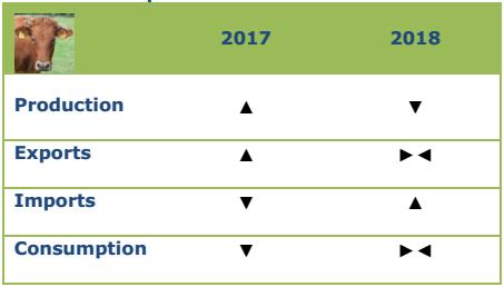 Προοπτικές για το βόειο, 2017-2018