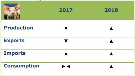 Προοπτικές για το χοιρινό, 2017-2018