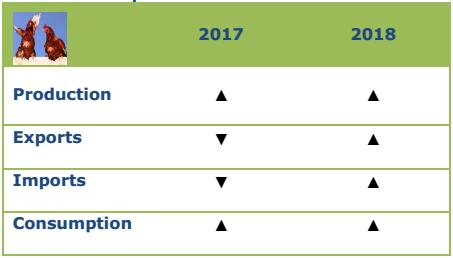 Προοπτικές για το κρέας πουλερικών, 2017-2018