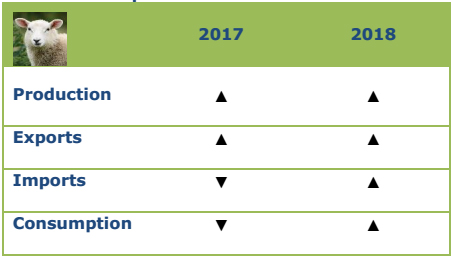 Προοπτικές για το πρόβειο, 2017-2018